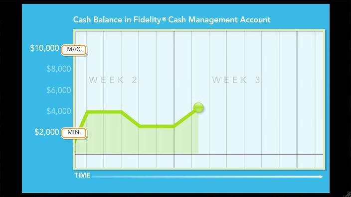 How To Wire Money To Fidelity